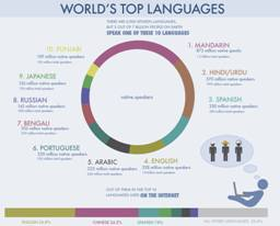 Language and Translation Industry of India